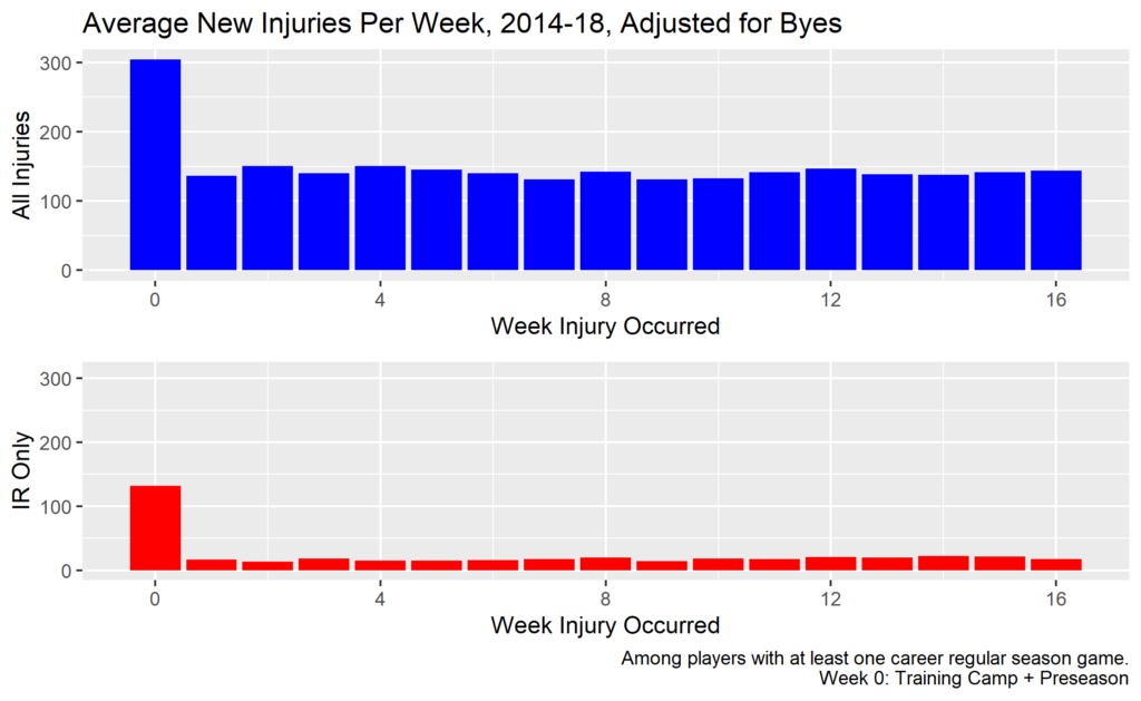 Injuries by week of season