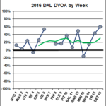 Week 1 DVOA Ratings | Football Outsiders